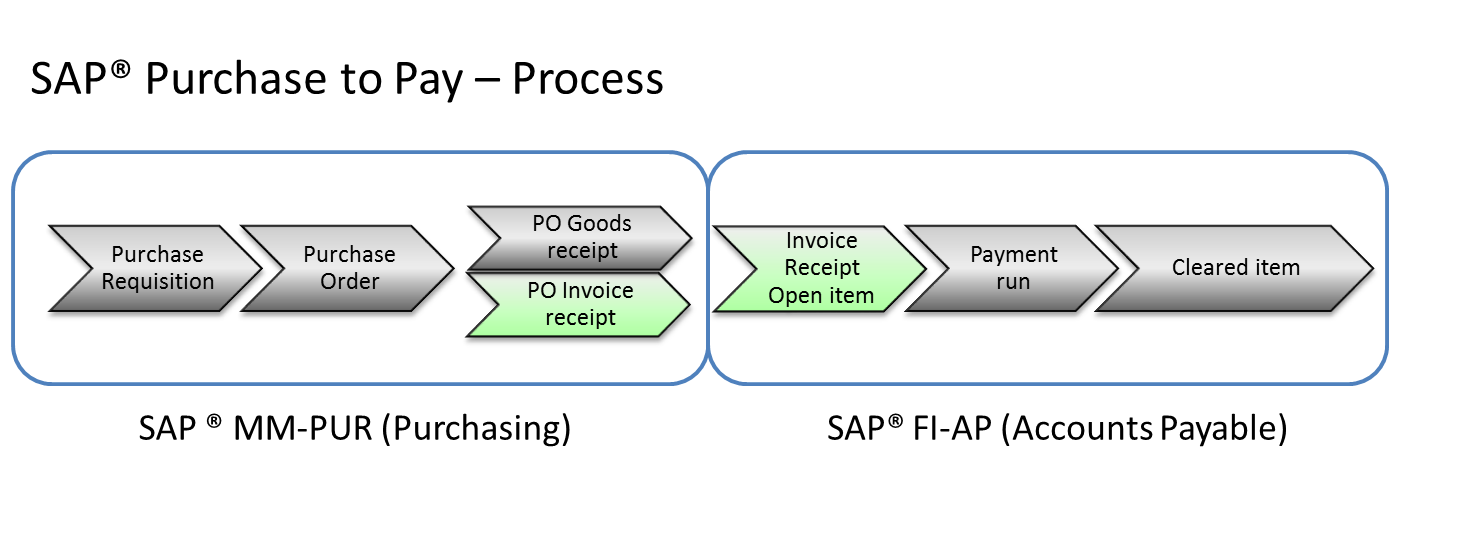 Payment Terms of Vendors - Foundations | dab: Daten